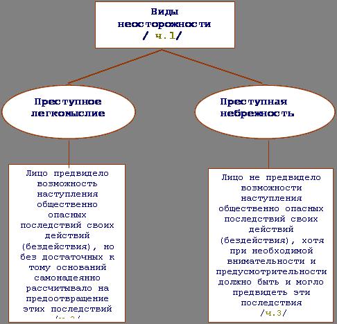 Б) передача под надзор родителей или лиц, их заменяющих, либо специализированного государственного а)