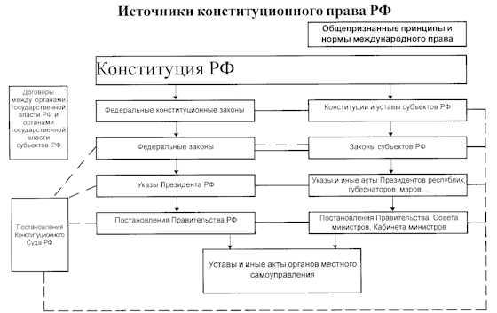 Какие требования предъявляются к источникам конституционного права