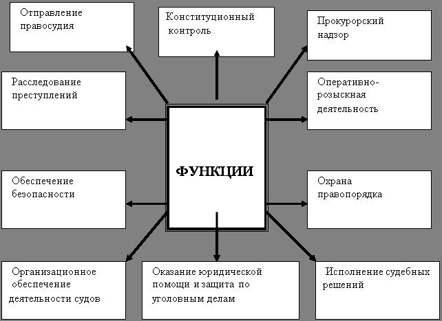 Курсовая работа: Система