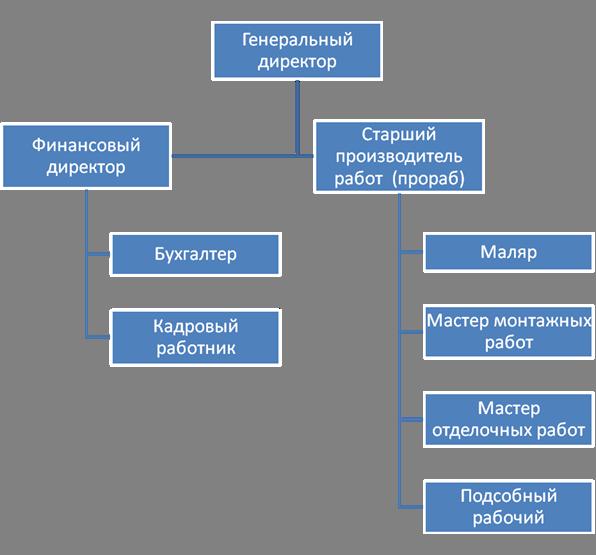 Схема 1. Организационная
