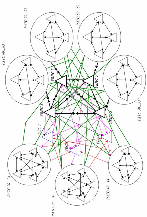 Схема организации связи сети