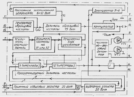 Структурная схема синтезатора