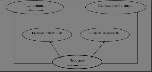 и переводов (ротации) или