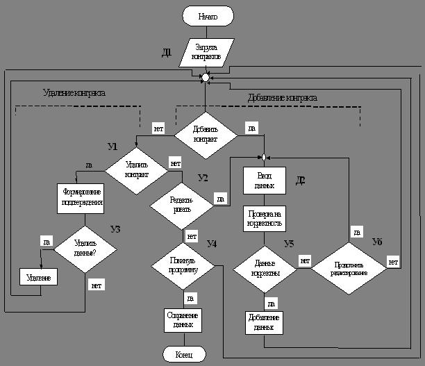 5.2.2 Блок-схема алгоритма