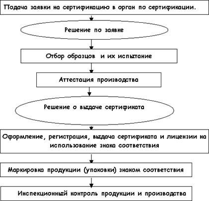 http://www.dist-cons.ru/modules/qualmanage/img/s27.gif