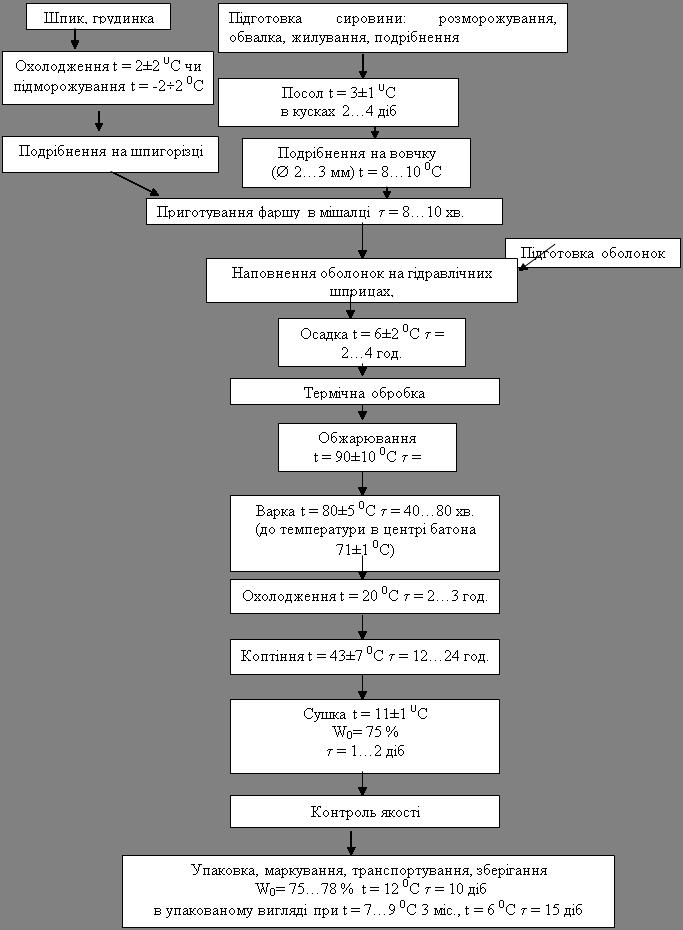 Рис 3.1 - Технологічна схема