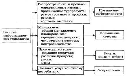 Работа информационные технологии в