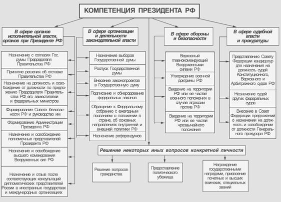 КОМПЕТЕНЦИЯ ПРЕЗИДЕНТА РОССИИ