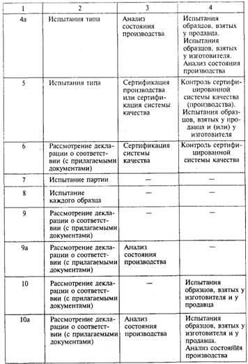 метрологии и сертификации