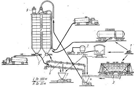 Схема разгрузки-погрузки