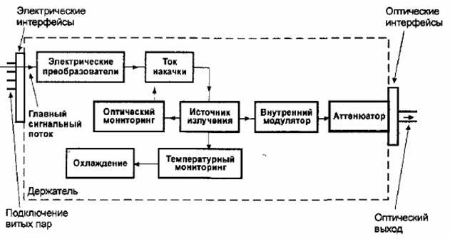 оптоэлектронного модуля