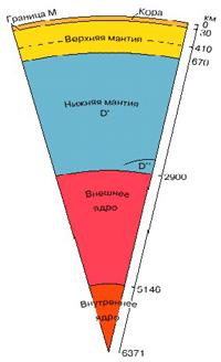 Схема глубинного строения Земли