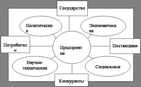 Учебное пособие: Сервисная