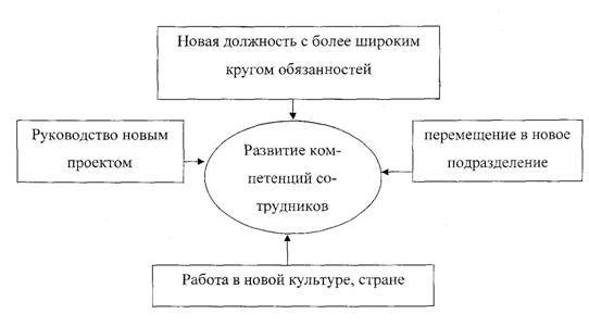 Схема 2 - Профессиональный и