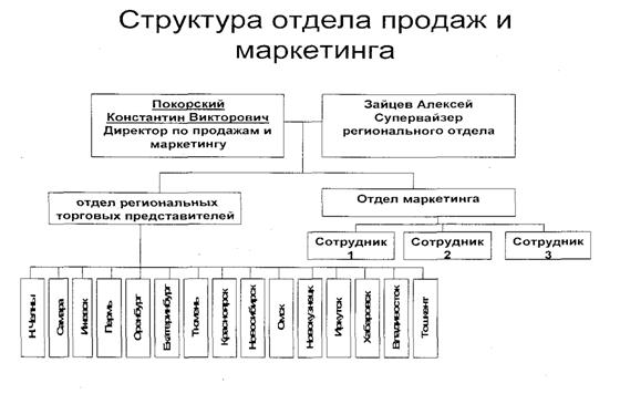 Схема 1 - Структура отдела