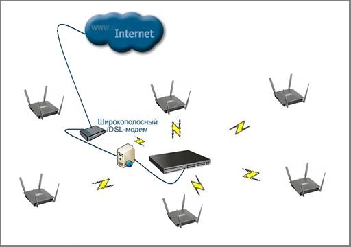 Схема беспроводной сети