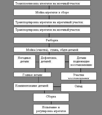 Рисунок 3.3– Схема