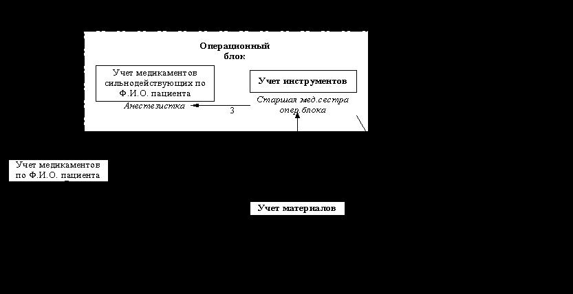 На рис.2.2 приведена схема